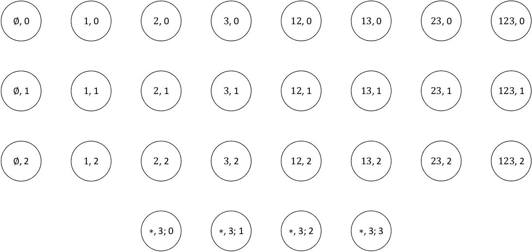 The Markov Chain Model of Baseball