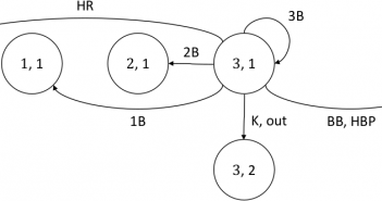 An Event-Based Framework for the Markov Chain Model of Baseball